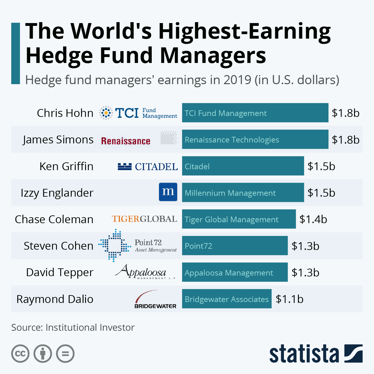 highest-earning-hedge-fund-managers-4826