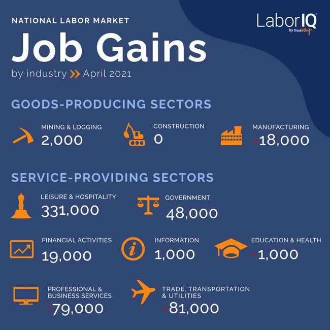 Government and Leisure & Hospitality industries post greatest job gains in April.