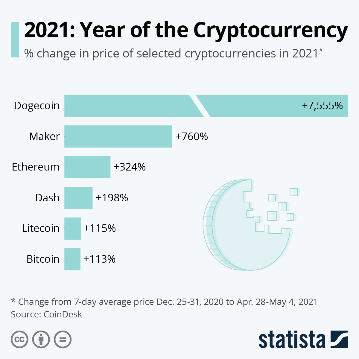 selected-cryptocurrency-price-growth-24793